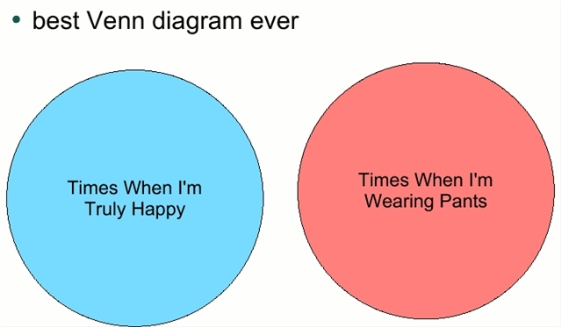 Why Venn Diagrams Are Amazing Videos