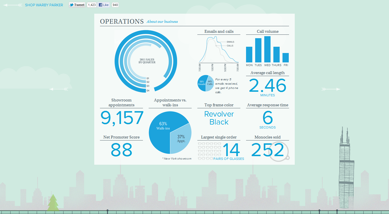 Infographics Powered by SAS: Data Visualization Techniques for Business Reporting