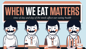 infographic image of how time of day and day of the week are best for our eating habits