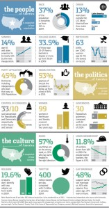 An interesting infographic visualization providing insight into the people, politics, and culture of the USA.