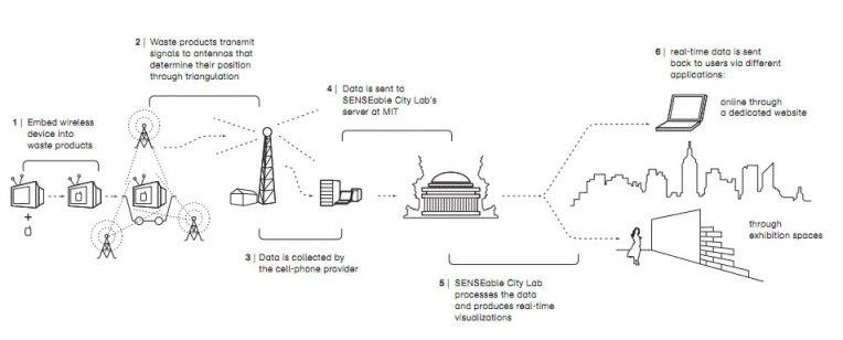 senseable-cities