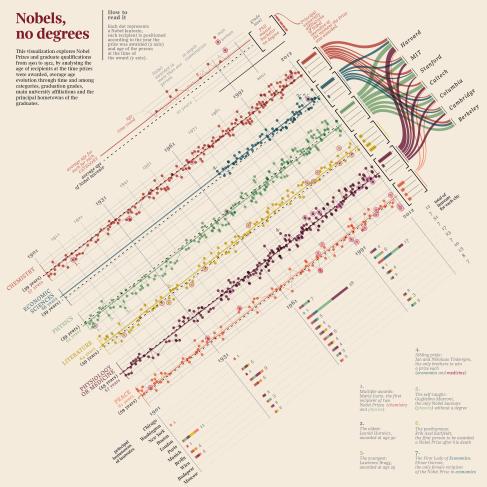 nobels-no-degrees_eng-v-rachel-01