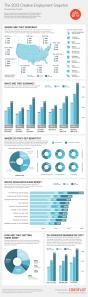 the-2013-creative-employment-snapshot_5149b6fd00372_w594