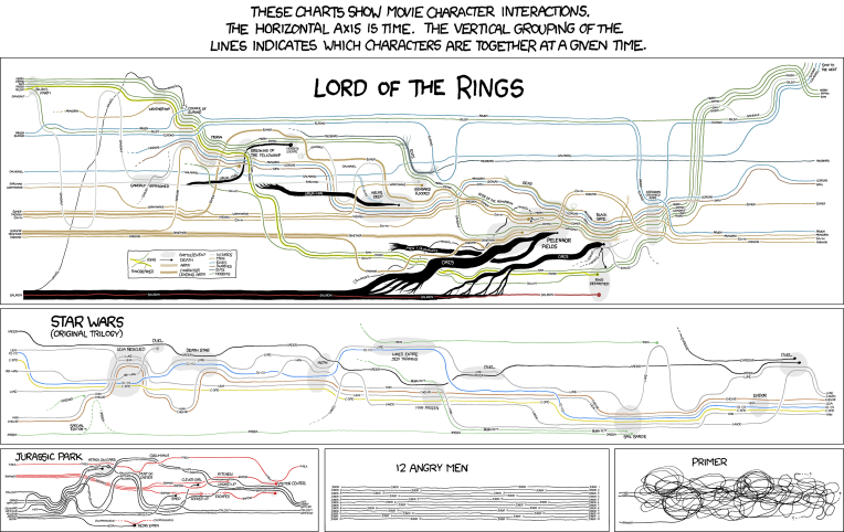 xkcd movie narratives over time