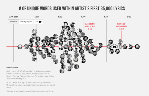 vocabulary used by hip hop artists
