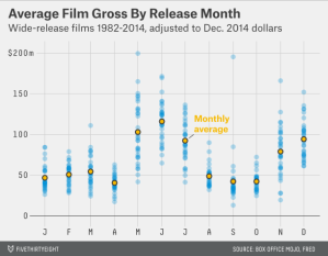 Film Revenue by Month