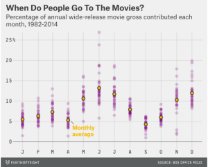 When do people go to the movies?