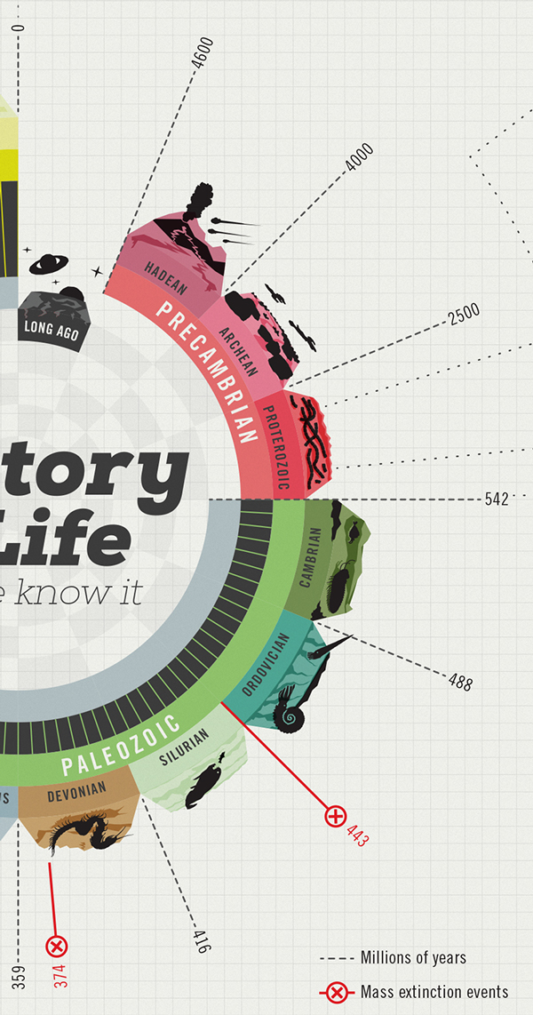 History of life R