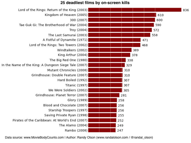 25-Deadliest-Films.png